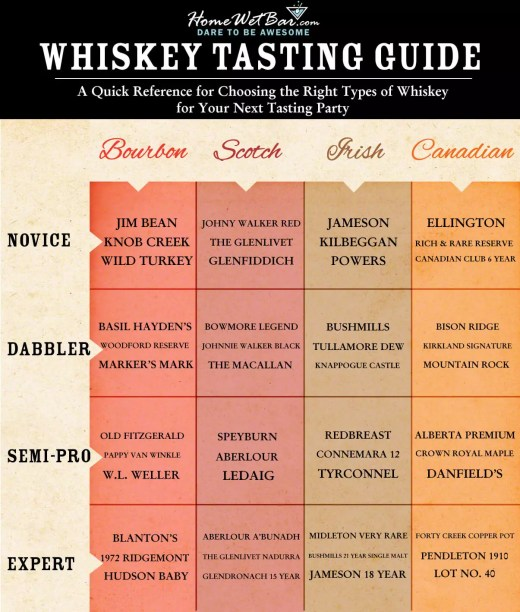 Whiskey Color Chart