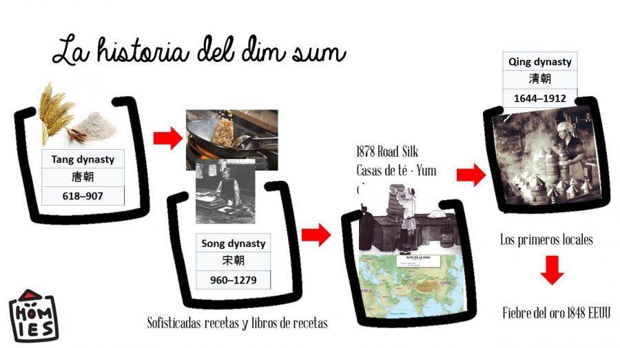 Historia del dim sum