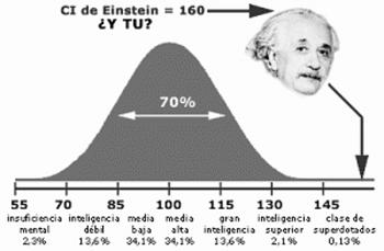 Cómo medir la inteligencia