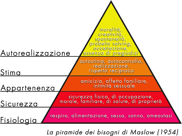 Piramide_maslow
