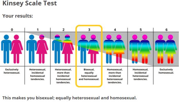 Tests para detectar la homosexualidad