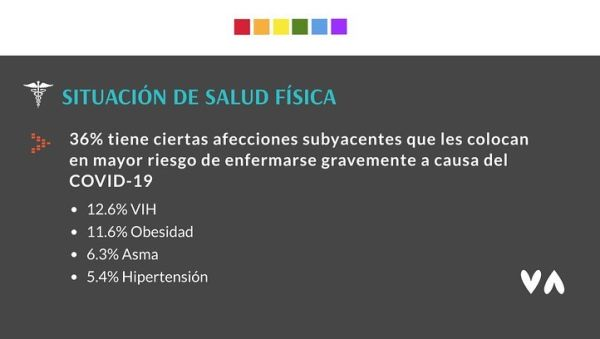 Población LGBTQ+ COVID-19