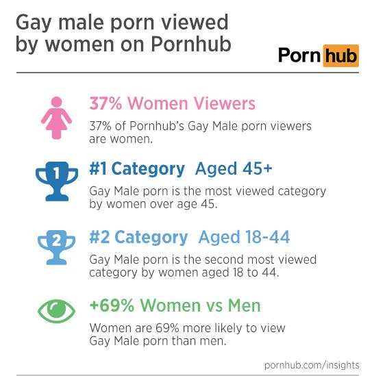 mujeres ven porno gay