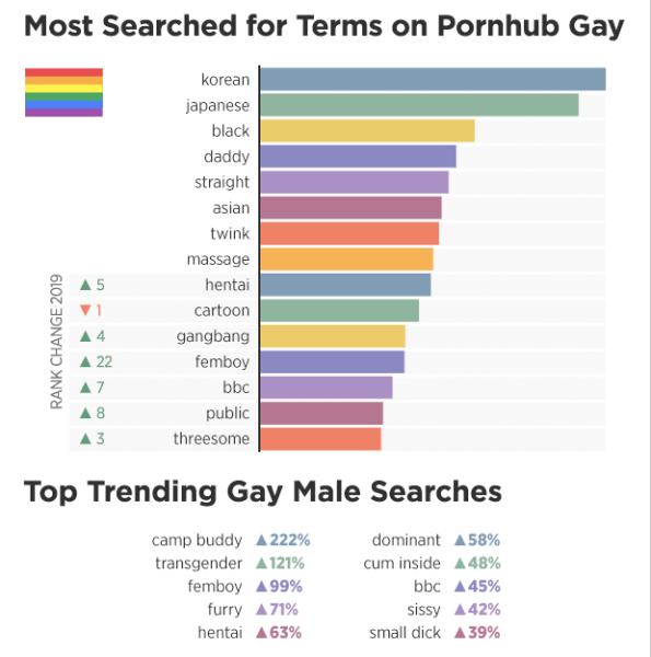 términos más buscados porno gay