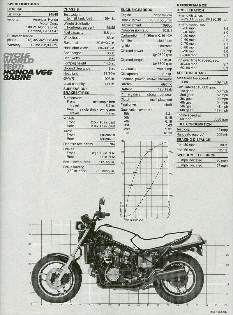 Honda Vt500c Wiring Diagram Honda Cb1000c Wiring Diagram