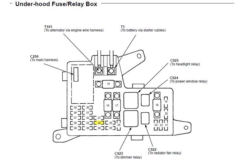 2000 Honda Civic Interior Fuse Box Diagram