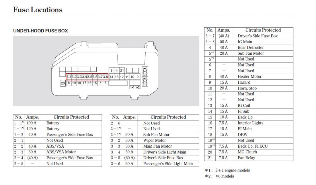 1999 honda accord fuse box diagram