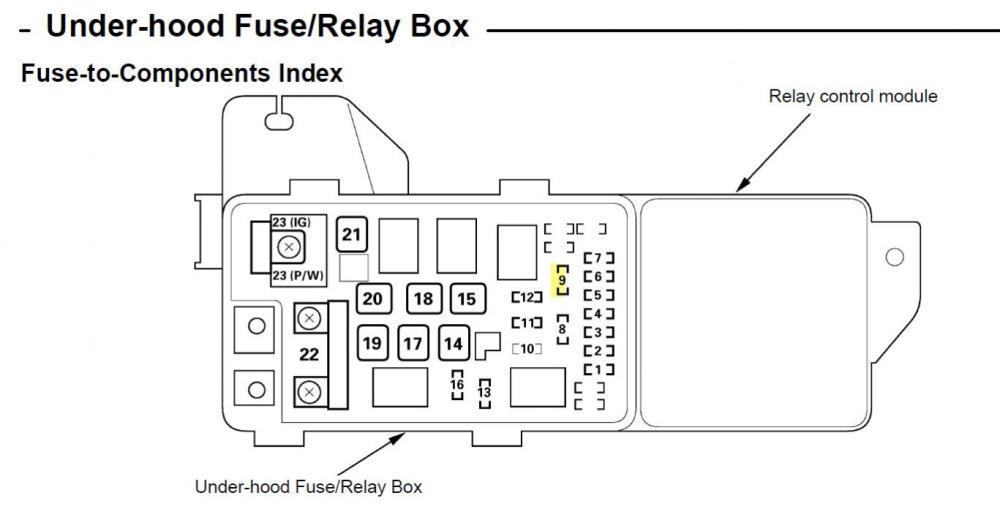 medium resolution of 2005 honda accord hybrid fuse diagram imageresizertool com 2005 honda accord fuse box location