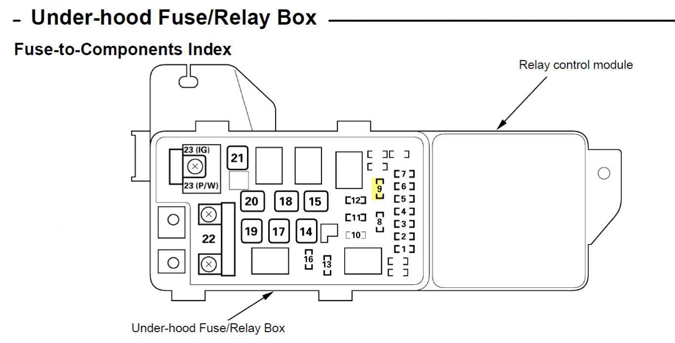 hight resolution of 2005 honda accord hybrid fuse diagram imageresizertool com 2005 honda accord fuse box location