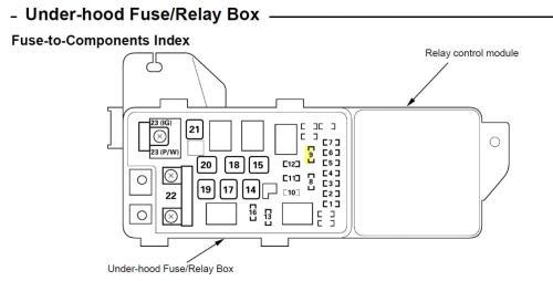 small resolution of 2005 honda accord hybrid fuse diagram imageresizertool com 2005 honda accord fuse box location