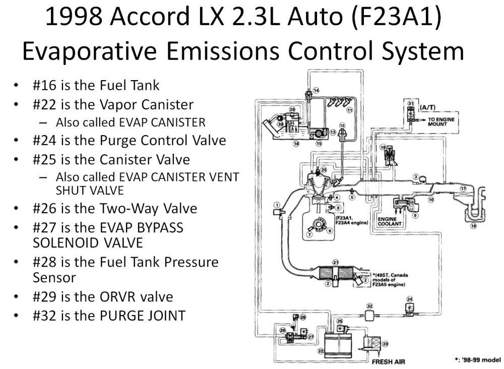 medium resolution of 1998 honda accord