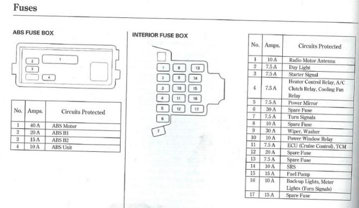 1995 honda accord interior fuse box diagram. Black Bedroom Furniture Sets. Home Design Ideas