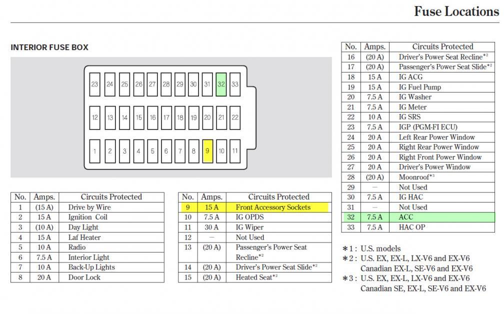 2003 honda accord lx fuse box diagram