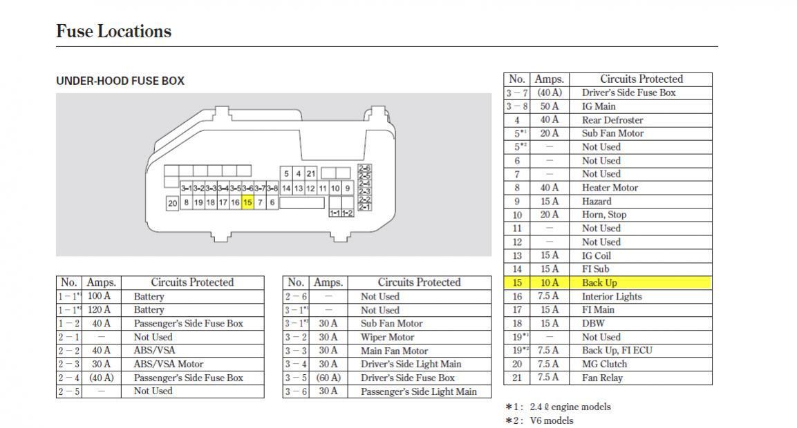2003 honda accord wiring diagram 5 0 mercruiser starter fuse box so schwabenschamanen de blog rh 9 garnelenzucht online