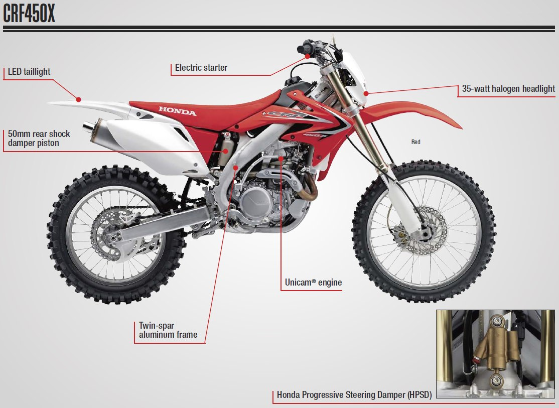 hight resolution of 2017 honda crf450x review of specs dirt bike motorcycle engine frame suspension