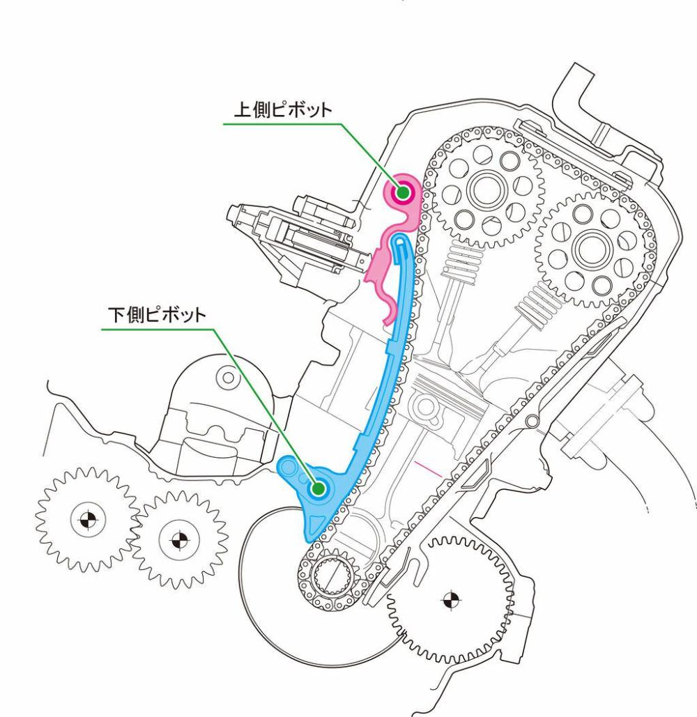 medium resolution of to make the engine very compact many technologies were applied such as laid primary driver gears for the cam chain oil pump on the right side that is
