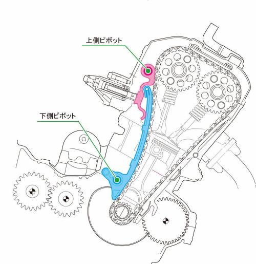 small resolution of to make the engine very compact many technologies were applied such as laid primary driver gears for the cam chain oil pump on the right side that is