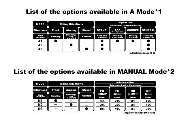 New 2017 Honda CBR1000RR SP2 Review of Specs + Engine