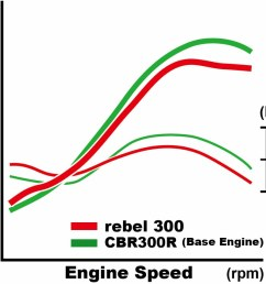 2017 honda rebel 300 horsepower torque review specs new cruiser motorcycle model [ 1000 x 848 Pixel ]