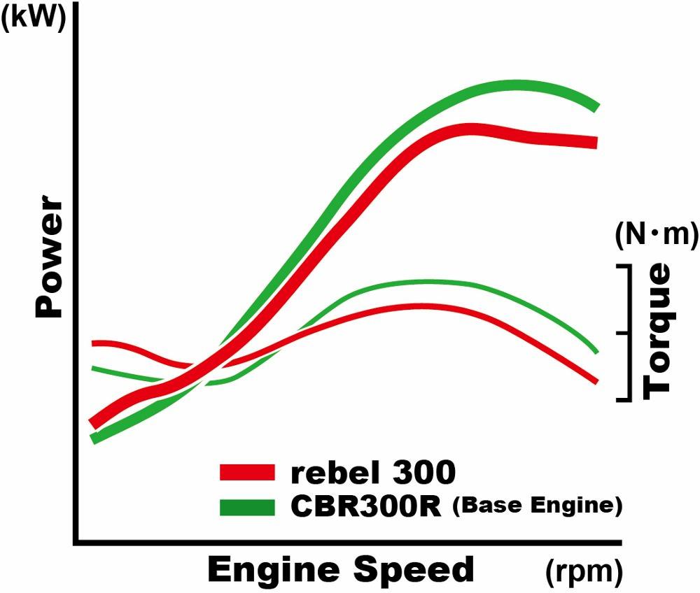 medium resolution of 2017 honda rebel 300 horsepower torque review specs new cruiser motorcycle model