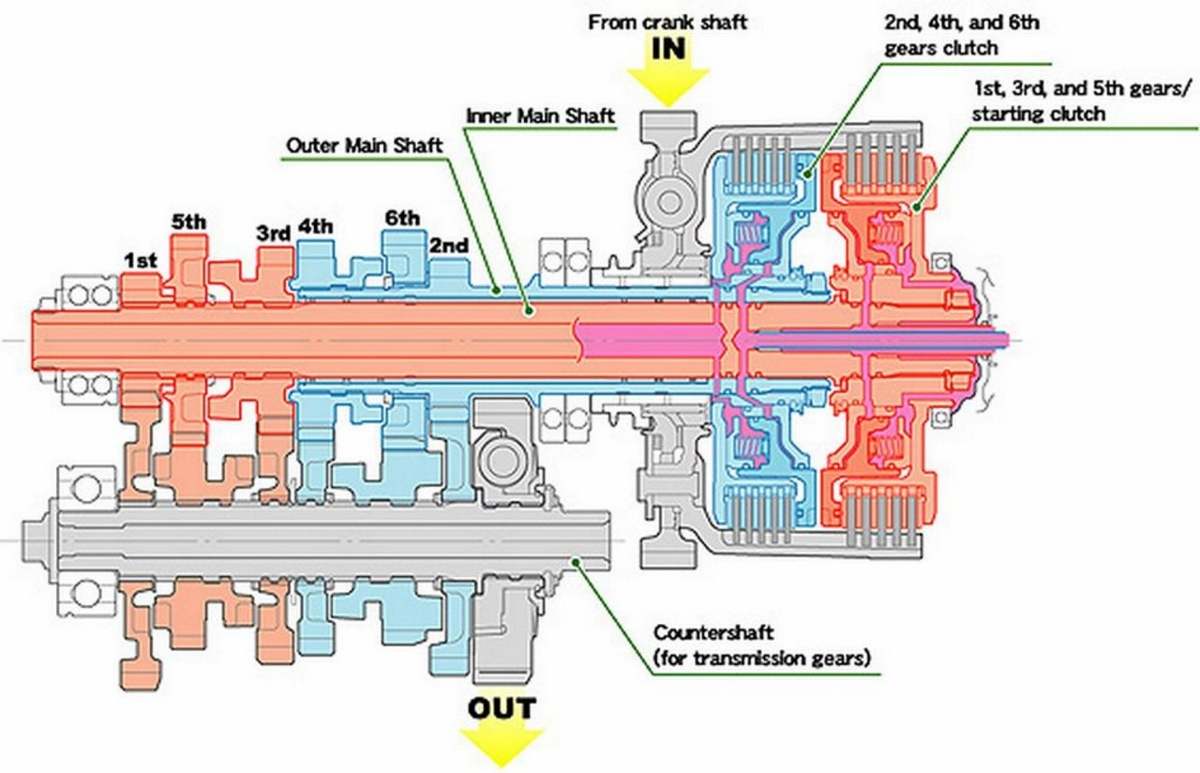 hight resolution of the result is a consistent fast and seamless gear change furthermore as the twin clutches transfer drive from one gear to the next with minimal