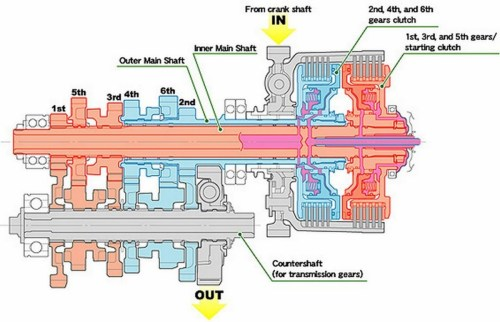 small resolution of the result is a consistent fast and seamless gear change furthermore as the twin clutches transfer drive from one gear to the next with minimal