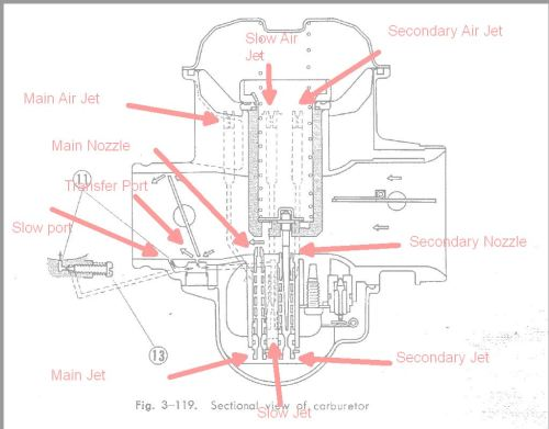 small resolution of 71 cl350 idles best with pilot screws closed cl350 carb diagram