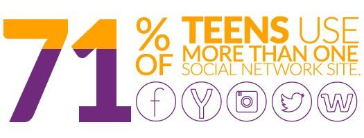 Teens don't use just one social network. They're all over and busy, as these statistics show. Are you aware of the social networks your child uses?