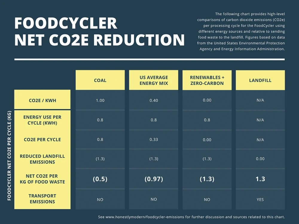 Chart of net CO2 emission reductions when using the Food Cycler with coal as the energy course, the US average energy mix as the energy source, and renewable or zero-carbon energy sources compared to sending food to the landfill.