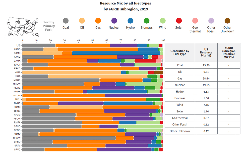 EPA US Energy Usage - Resource Mix by eGRID Subregion chart