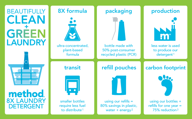 method-laundry-detergent-infographic