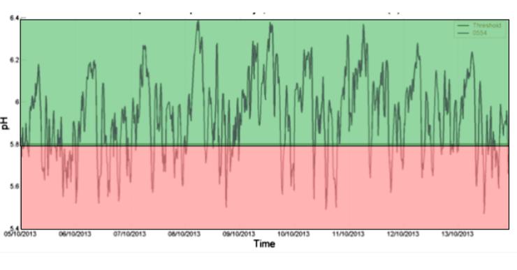 Acidosis Graph