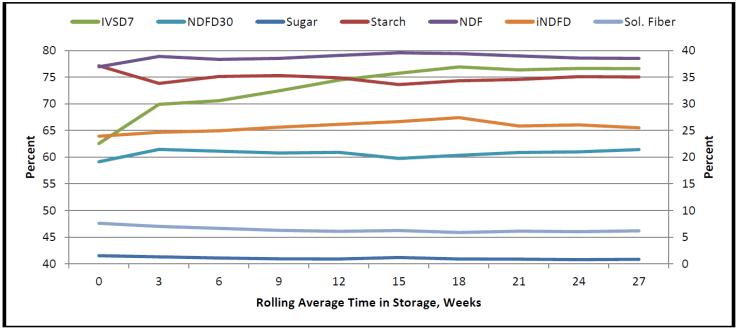 CS 3 Week Rolling Average 2