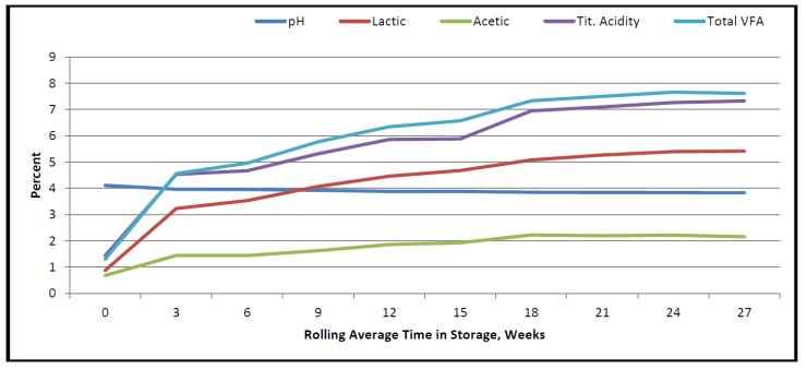CS 3 Week Rolling Average 3