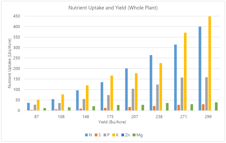 Whole Plant Uptake and Yield