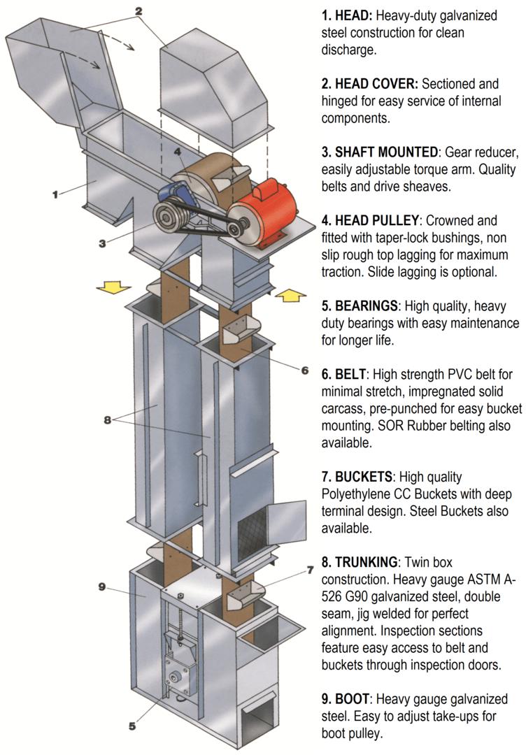 medium resolution of honeyville bucket elevators honeyville metal inc whole grain diagram grain leg diagram