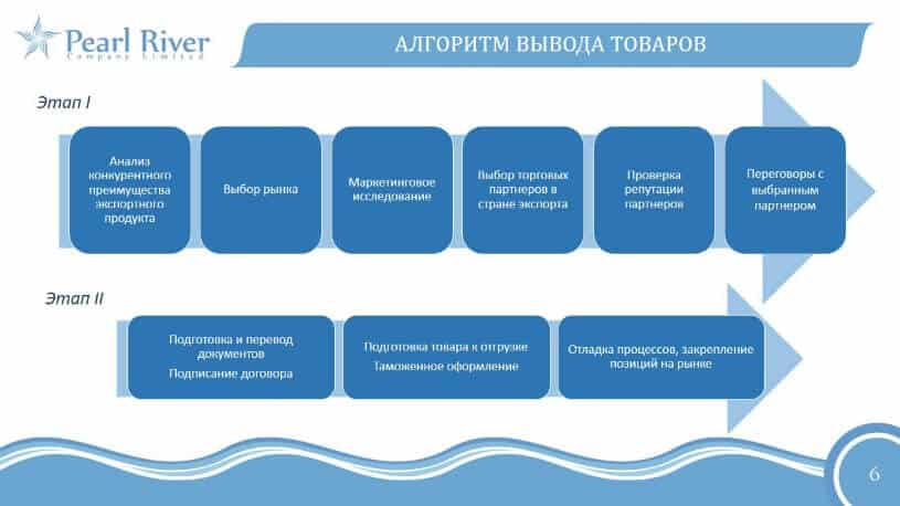 Алгоритм продвижения товаров из России в Китай