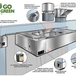 Kitchen Exhaust Fan Commercial Hood Cleaning Certification On Demand Eco Friendly Control Panels For Kitchens Fl System Our Ventilation Panel
