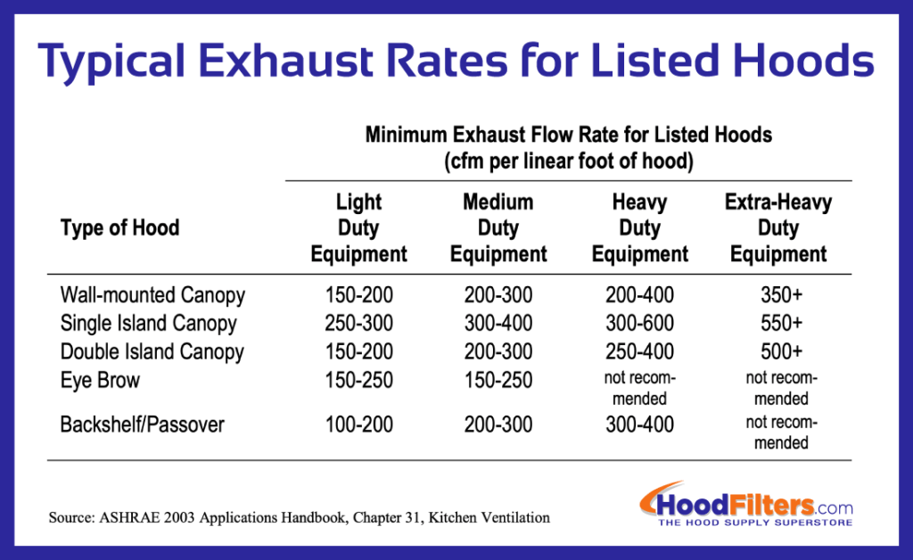 how to size an upblast exhaust fan for