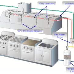 Commercial Kitchen Exhaust System Design Two Person Table Ventilation Hoodmart Autos Post