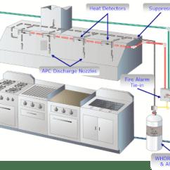 Shunt Trip Breaker Wiring Diagram For Hood 2016 Mazda Bt 50 Radio Commercial Kitchen