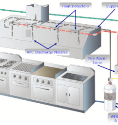fire suppression piping diagram wiring diagrams wiring commercial kitchen hood extractor fans commercial kitchen hoods stainless steel [ 1430 x 885 Pixel ]