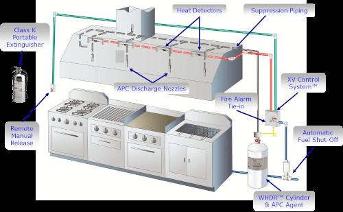 ansul system how it works 7 way rv flat blade trailer side wiring diagram restaurant fire suppression systems hoodmart