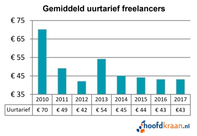 Gemiddeld uurtarief freelancers 2017.