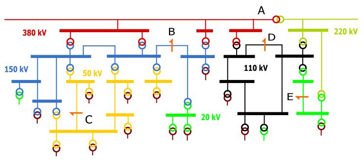 Netschema met deelnetten
