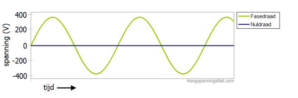 Wisselstroom met een fasedraad en een nuldraad