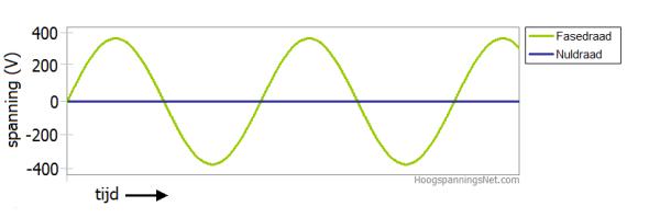Wisselstroom met een fasedraad en een nuldraad kent nulpunten
