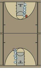 Kentucky Layup Drill