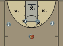 Two Post Zone Offense Diagram
