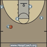 Man to Man Offense - Snake Diagram